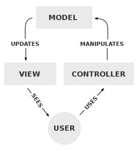 500px-MVC-Process.svg